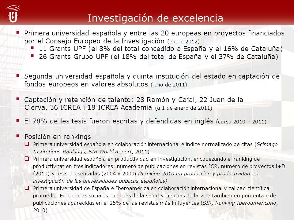 Investigación de excelencia Primera universidad española y entre las 20 europeas en proyectos financiados por el Consejo Europeo de la Investigación (enero 2012) 11 Grants UPF (el 8% del total concedido a España y el 16% de Cataluña) 26 Grants Grupo UPF (el 18% del total de España y el 37% de Cataluña) Segunda universidad española y quinta institución del estado en captación de fondos europeos en valores absolutos (julio de 2011) Captación y retención de talento: 28 Ramón y Cajal, 22 Juan de la Cierva, 36 ICREA i 18 ICREA Academia (a 1 de enero de 2011) El 78% de les tesis fueron escritas y defendidas en inglés (curso 2010 – 2011) Posición en rankings Primera universidad española en colaboración internacional e índice normalizado de citas (Scimago Institutions Rankings, SIR World Report, 2011) Primera universidad española en productividad en investigación, encabezando el ranking de productivitat en tres indicadores: número de publicaciones en revistas JCR, número de proyectos I+D (2010) y tesis presentadas (2004 y 2009 ) (Ranking 2010 en producción y productividad en investigación de las universidades públicas españolas) Primera universidad de España e Iberoamérica en colaboración internacional y calidad científica promedio.