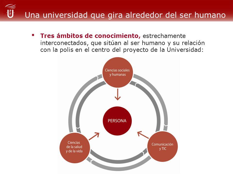 Una universidad que gira alrededor del ser humano Tres ámbitos de conocimiento, estrechamente interconectados, que sitúan al ser humano y su relación con la polis en el centro del proyecto de la Universidad: