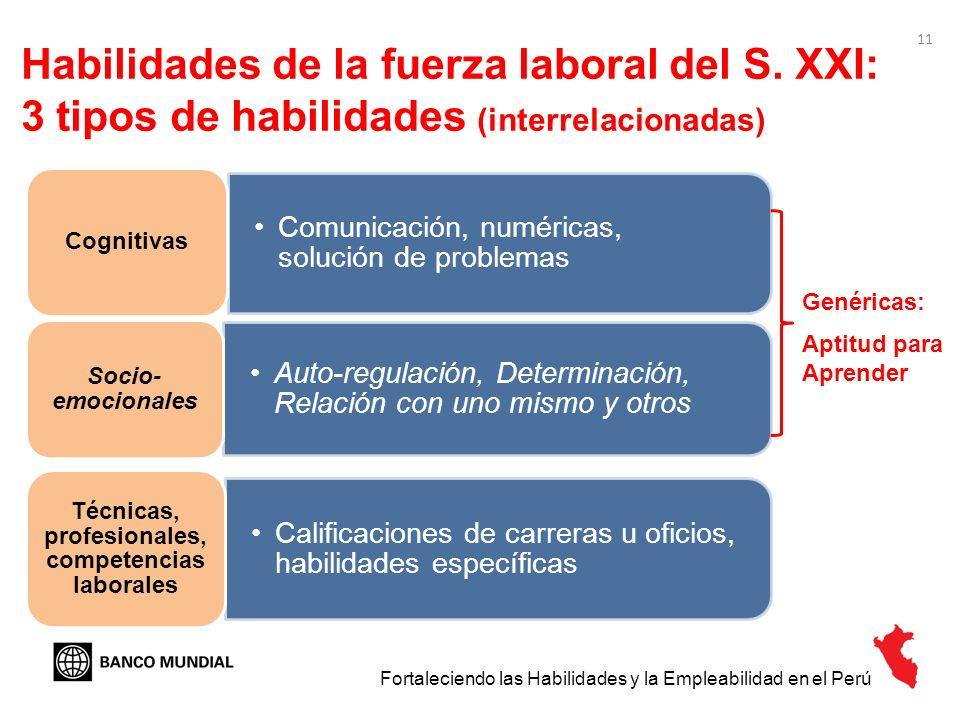11 Habilidades de la fuerza laboral del S. XXI: 3 tipos de habilidades (interrelacionadas) Comunicación, numéricas, solución de problemas Cognitivas A