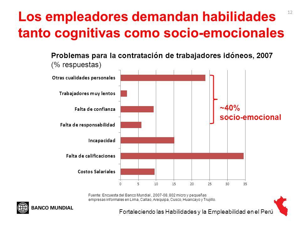 12 Los empleadores demandan habilidades tanto cognitivas como socio-emocionales Problemas para la contratación de trabajadores idóneos, 2007 (% respue