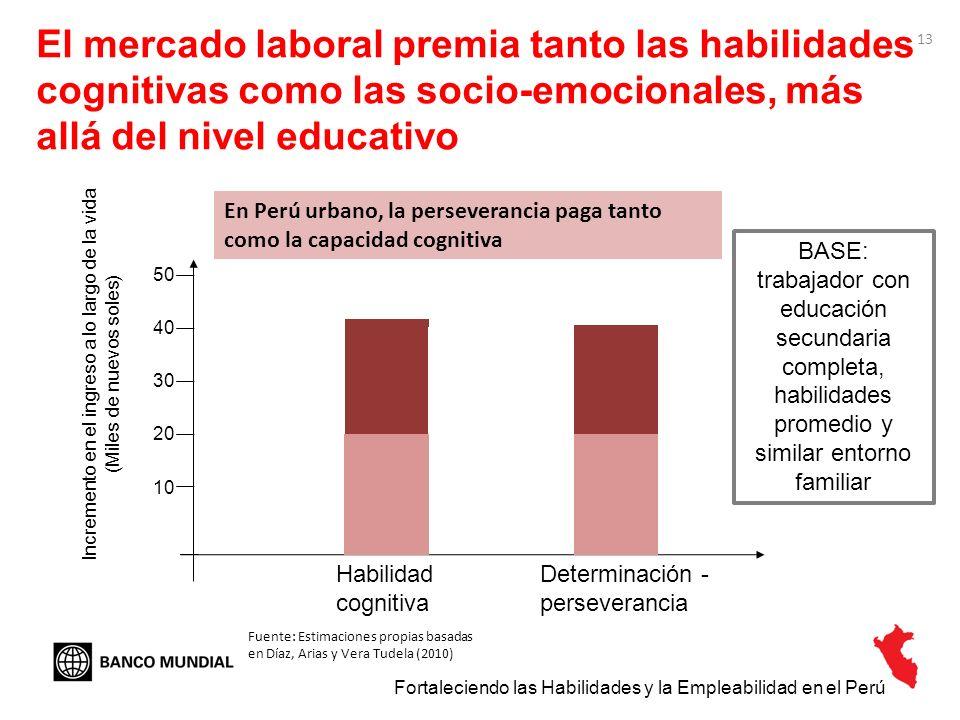 13 El mercado laboral premia tanto las habilidades cognitivas como las socio-emocionales, más allá del nivel educativo Fortaleciendo las Habilidades y