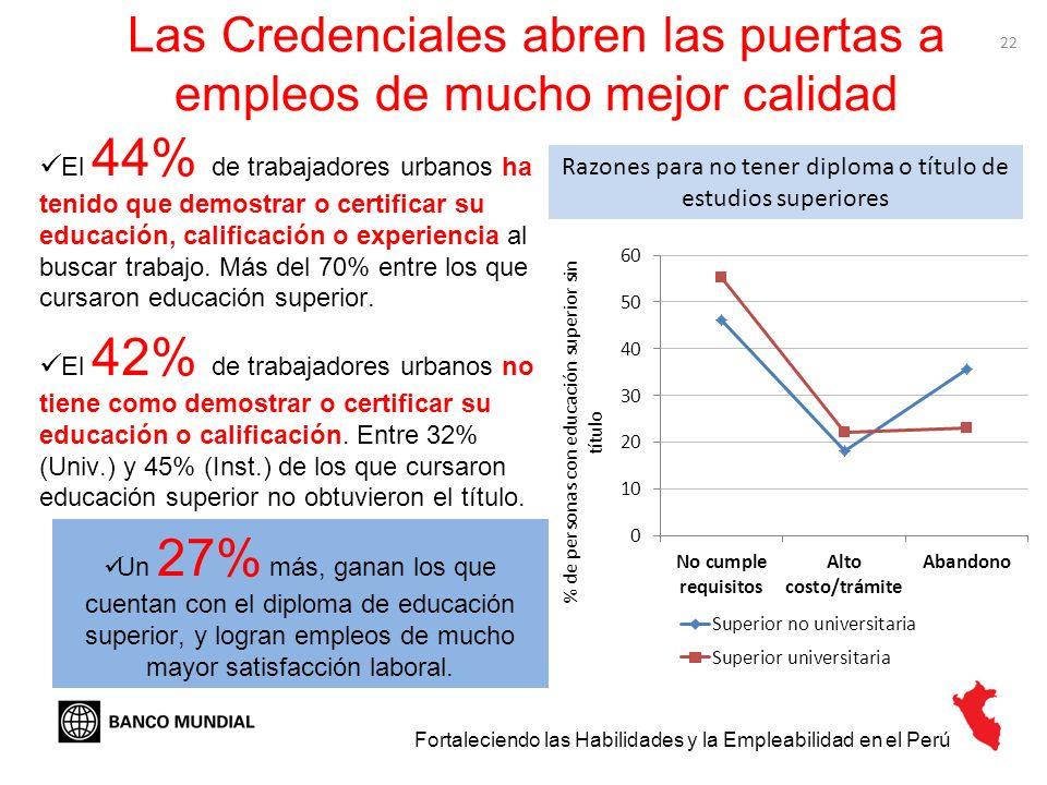 22 Las Credenciales abren las puertas a empleos de mucho mejor calidad Razones para no tener diploma o título de estudios superiores El 42% de trabaja