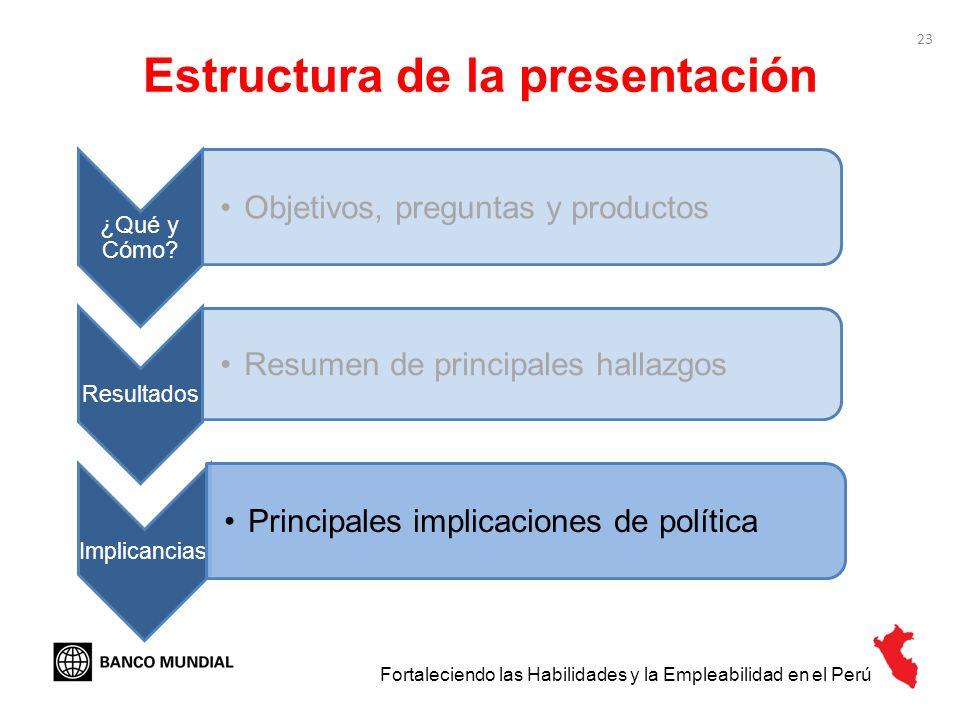 23 Estructura de la presentación ¿Qué y Cómo? Objetivos, preguntas y productos Resultados Resumen de principales hallazgos Implicancias Principales im