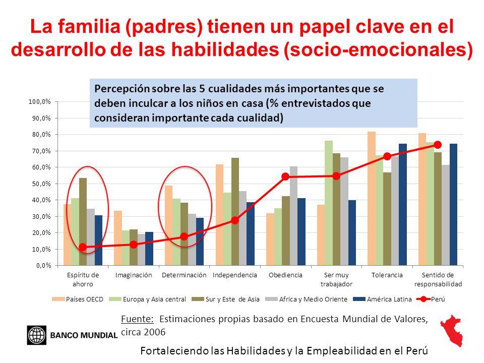La familia (padres) tienen un papel clave en el desarrollo de las habilidades (socio-emocionales) Fuente: Estimaciones propias basado en Encuesta Mund