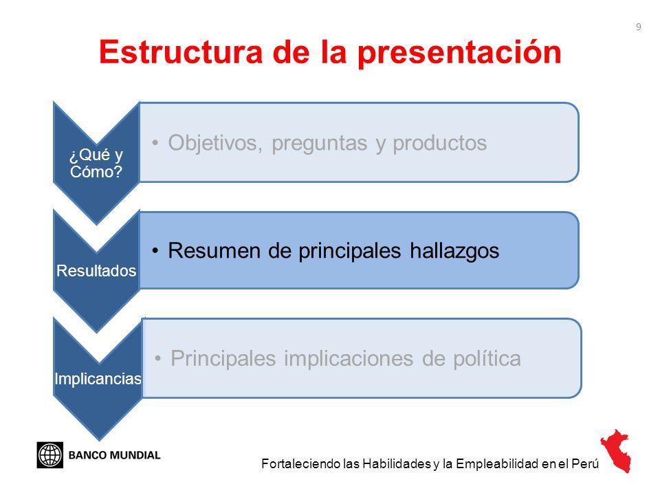 9 Estructura de la presentación ¿Qué y Cómo? Objetivos, preguntas y productos Resultados Resumen de principales hallazgos Implicancias Principales imp