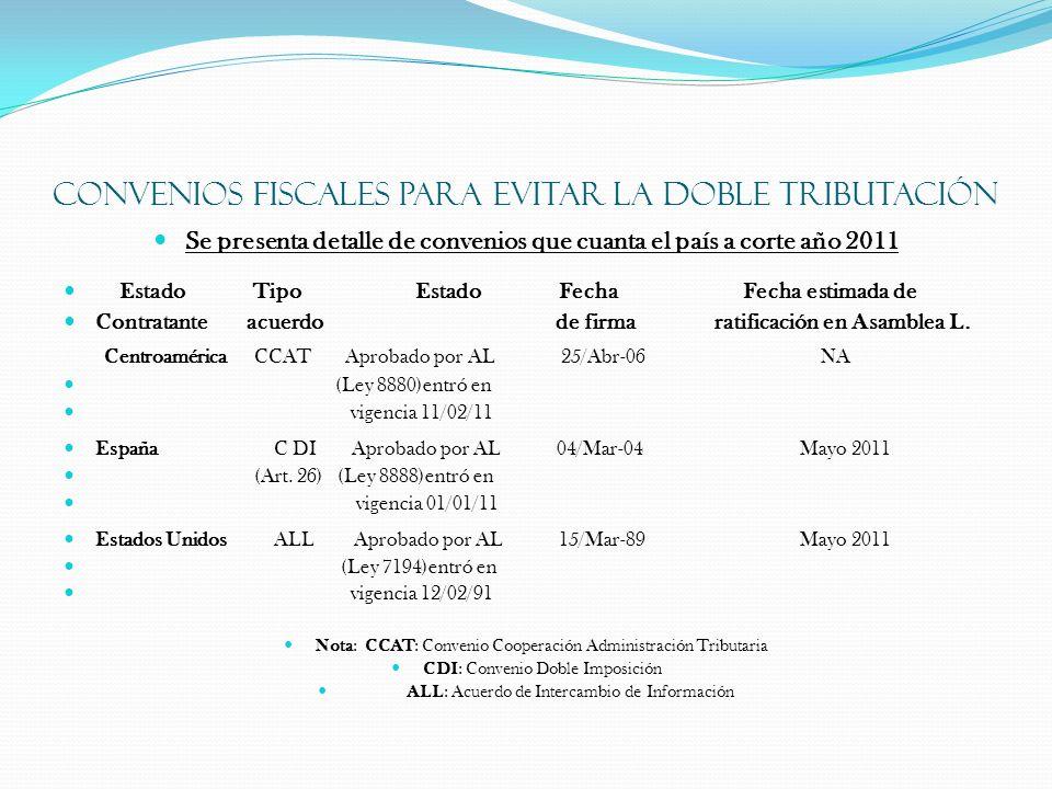 Convenios fiscales para evitar la doble tributación Se presenta detalle de convenios que cuanta el país a corte año 2011 Estado Tipo Estado Fecha Fech
