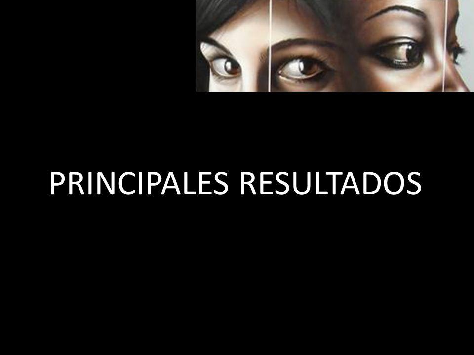 38 Proyectos de investigación-acción sobre juventud desde el enfoque de equidad de género realizados por mujeres jóvenes de 9 países de Argentina, Brasil, Chile, Costa Rica, Honduras, Nicaragua, Panamá, Paraguay, Uruguay.