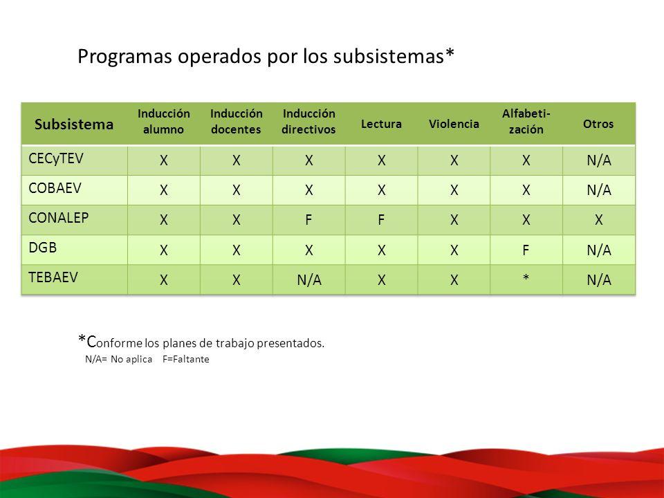 Programas operados por los subsistemas* *C onforme los planes de trabajo presentados. N/A= No aplica F=Faltante