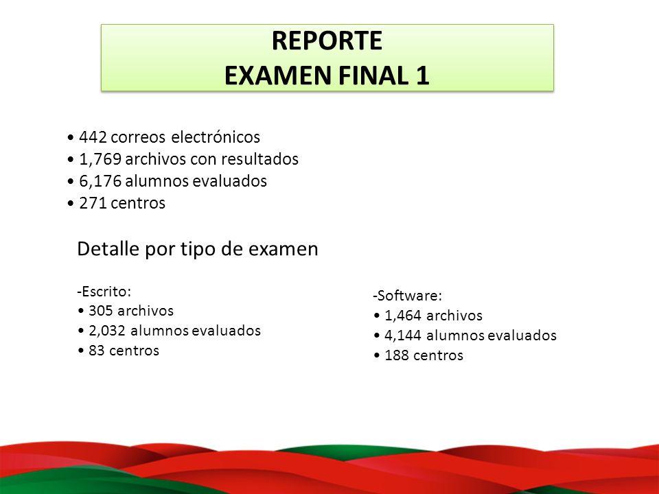 REPORTE EXAMEN FINAL 1 442 correos electrónicos 1,769 archivos con resultados 6,176 alumnos evaluados 271 centros Detalle por tipo de examen -Escrito: