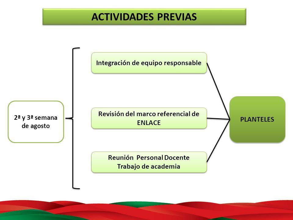 ACTIVIDADES PREVIAS 2ª y 3ª semana de agosto PLANTELES Integración de equipo responsable Revisión del marco referencial de ENLACE Reunión Personal Doc