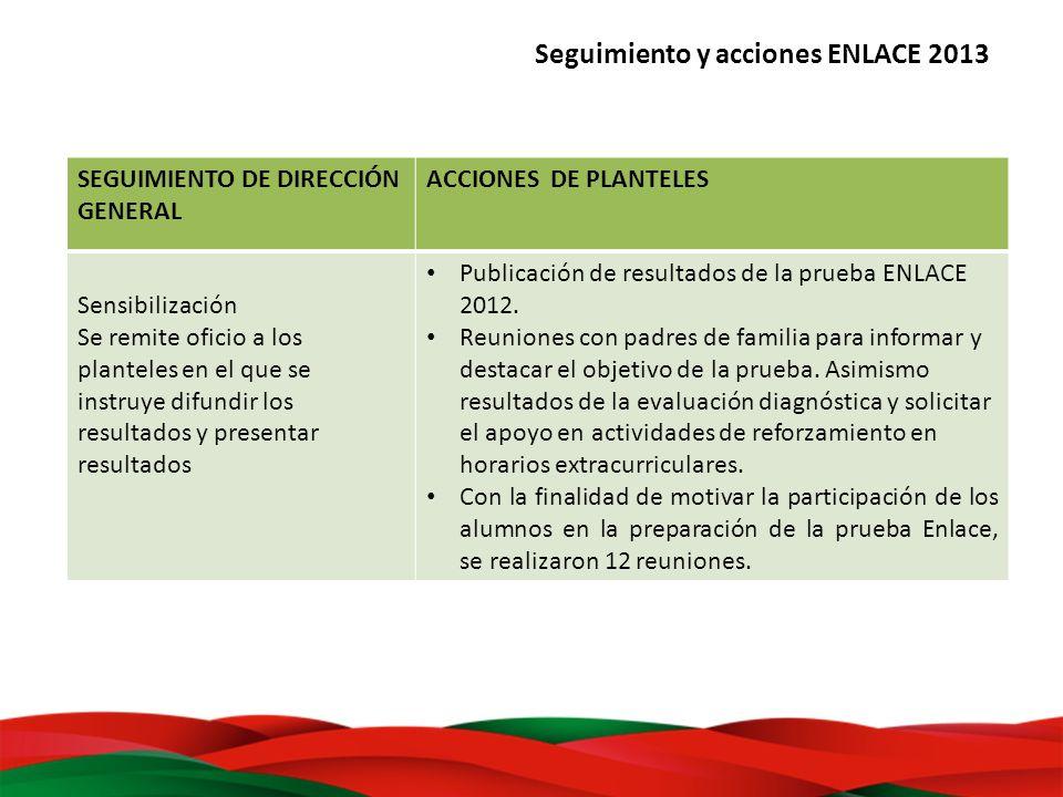 Seguimiento y acciones ENLACE 2013 SEGUIMIENTO DE DIRECCIÓN GENERAL ACCIONES DE PLANTELES Sensibilización Se remite oficio a los planteles en el que s