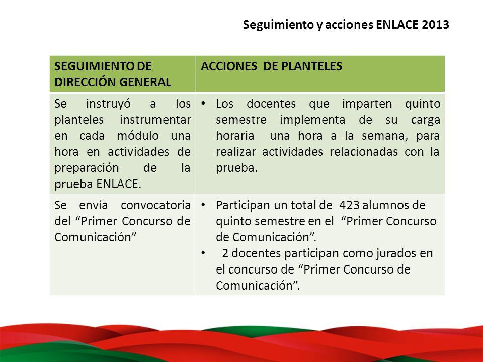 Seguimiento y acciones ENLACE 2013 SEGUIMIENTO DE DIRECCIÓN GENERAL ACCIONES DE PLANTELES Se instruyó a los planteles instrumentar en cada módulo una