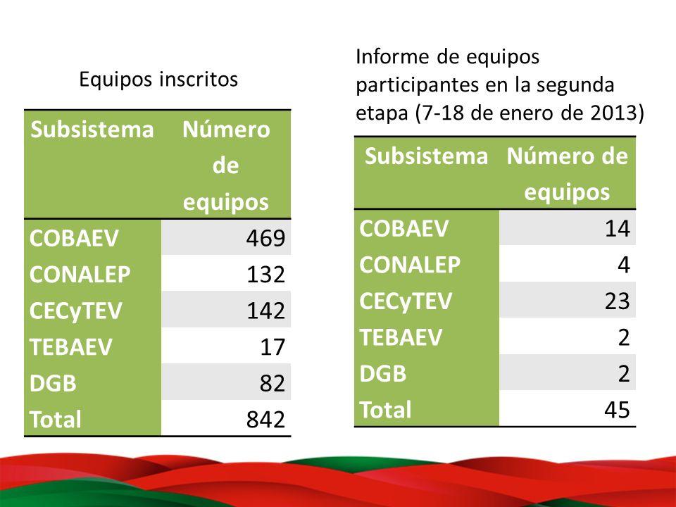 Subsistema Número de equipos COBAEV469 CONALEP132 CECyTEV142 TEBAEV17 DGB82 Total842 Subsistema Número de equipos COBAEV14 CONALEP4 CECyTEV23 TEBAEV2