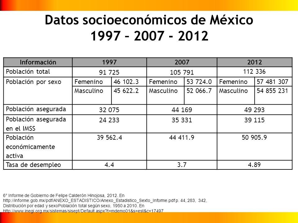 Datos socioeconómicos de México 1997 – 2007 - 2012 Información199720072012 Población total 91 725105 791 112 336 Población por sexoFemenino46 102.3Fem