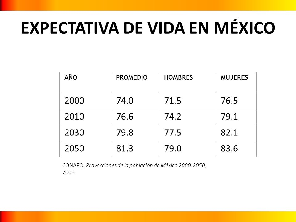 EXPECTATIVA DE VIDA EN MÉXICO AÑOPROMEDIOHOMBRESMUJERES 200074.071.576.5 201076.674.279.1 203079.877.582.1 205081.379.083.6 CONAPO, Proyecciones de la