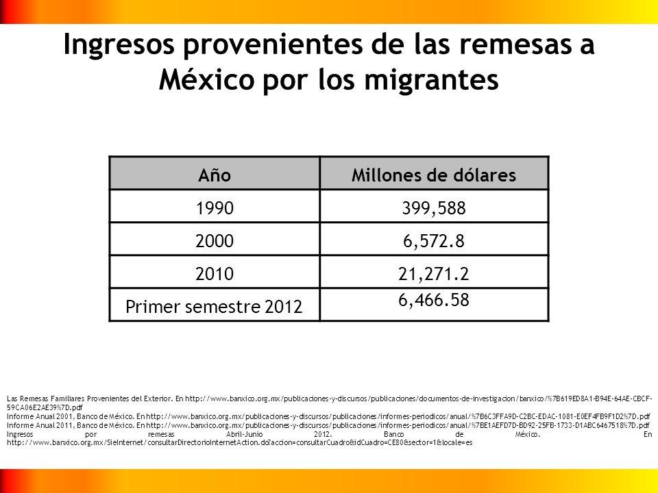 Ingresos provenientes de las remesas a México por los migrantes AñoMillones de dólares 1990399,588 20006,572.8 201021,271.2 Primer semestre 2012 6,466