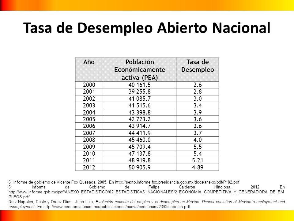 Tasa de Desempleo Abierto Nacional AñoPoblación Económicamente activa (PEA) Tasa de Desempleo 200040 161.52.6 200139 255.82.8 200241 085.73.0 200341 5