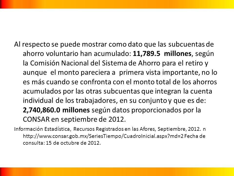 Al respecto se puede mostrar como dato que las subcuentas de ahorro voluntario han acumulado: 11,789.5 millones, según la Comisión Nacional del Sistem