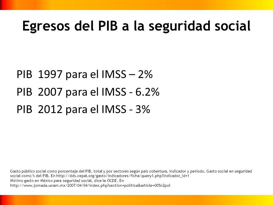 Egresos del PIB a la seguridad social PIB 1997 para el IMSS – 2% PIB 2007 para el IMSS - 6.2% PIB 2012 para el IMSS - 3% Gasto público social como por