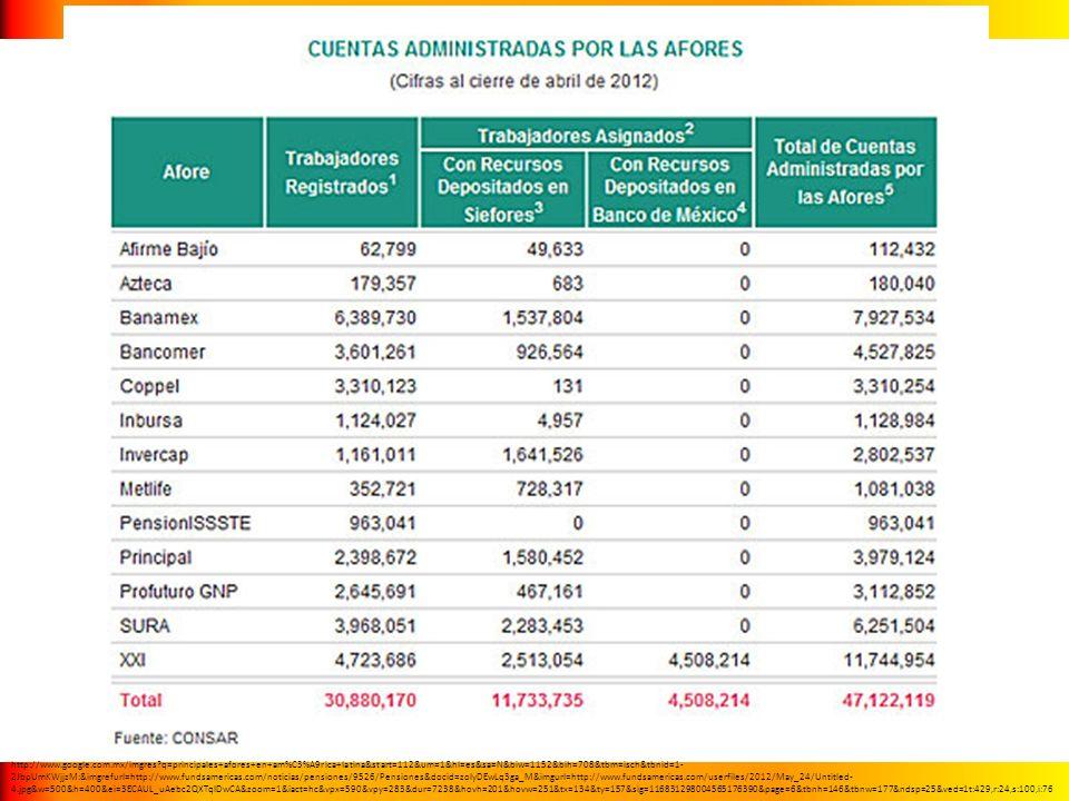 http://www.google.com.mx/imgres?q=principales+afores+en+am%C3%A9rica+latina&start=112&um=1&hl=es&sa=N&biw=1152&bih=708&tbm=isch&tbnid=1- 2JbpUmKWjjzM: