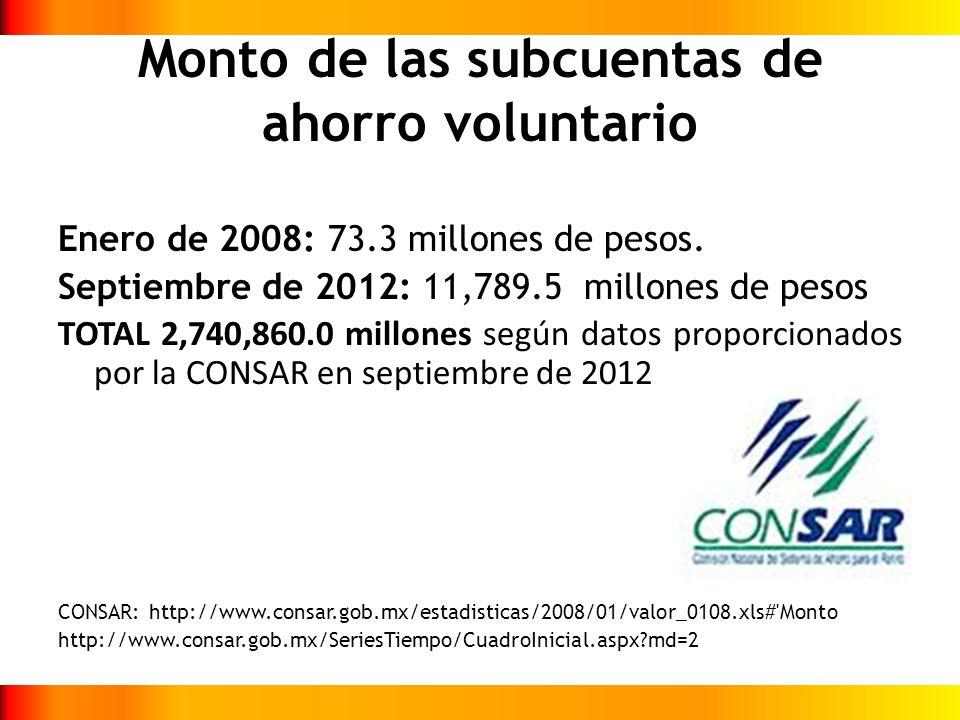 Monto de las subcuentas de ahorro voluntario Enero de 2008: 73.3 millones de pesos. Septiembre de 2012: 11,789.5 millones de pesos TOTAL 2,740,860.0 m