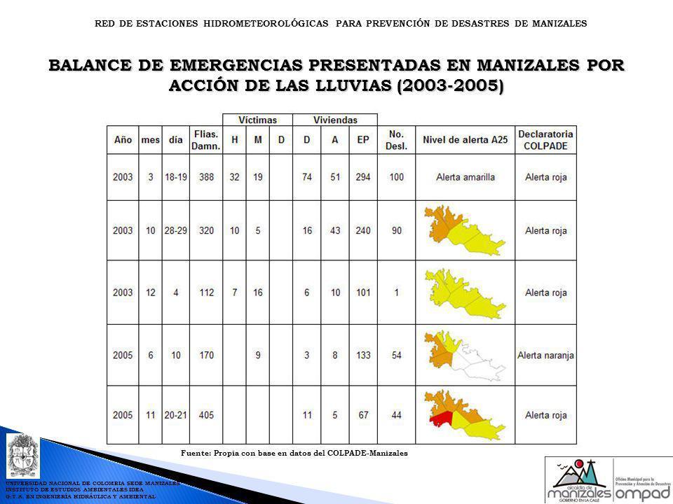 BALANCE DE EMERGENCIAS PRESENTADAS EN MANIZALES POR ACCIÓN DE LAS LLUVIAS (2003-2005) Fuente: Propia con base en datos del COLPADE-Manizales RED DE ES