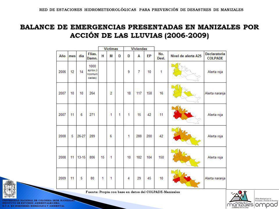 BALANCE DE EMERGENCIAS PRESENTADAS EN MANIZALES POR ACCIÓN DE LAS LLUVIAS (2006-2009) Fuente: Propia con base en datos del COLPADE-Manizales RED DE ES
