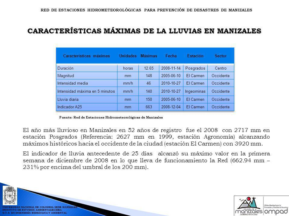 CARACTERÍSTICAS MÁXIMAS DE LA LLUVIAS EN MANIZALES Fuente: Red de Estaciones Hidrometeorológicas de Manizales RED DE ESTACIONES HIDROMETEOROLÓGICAS PA