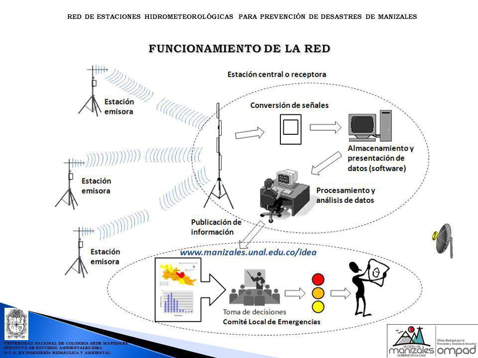 FUNCIONAMIENTO DE LA RED RED DE ESTACIONES HIDROMETEOROLÓGICAS PARA PREVENCIÓN DE DESASTRES DE MANIZALES UNIVERSIDAD NACIONAL DE COLOMBIA SEDE MANIZAL