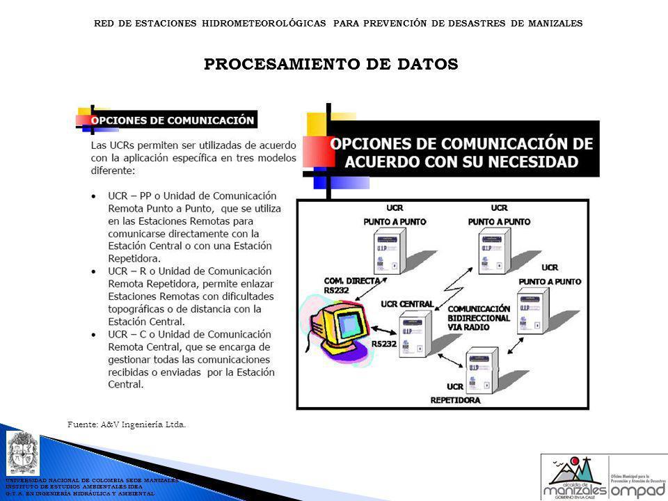 PROCESAMIENTO DE DATOS Fuente: A&V Ingeniería Ltda. RED DE ESTACIONES HIDROMETEOROLÓGICAS PARA PREVENCIÓN DE DESASTRES DE MANIZALES UNIVERSIDAD NACION