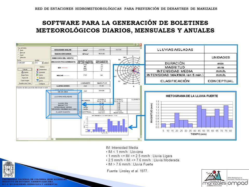 SOFTWARE PARA LA GENERACIÓN DE BOLETINES METEOROLÓGICOS DIARIOS, MENSUALES Y ANUALES IM: Intensidad Media IM < 1 mm/h : Llovizna 1 mm/h <= IM <= 2.5 m