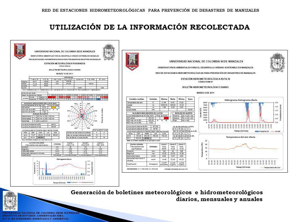 UTILIZACIÓN DE LA INFORMACIÓN RECOLECTADA Generación de boletines meteorológicos e hidrometeorológicos diarios, mensuales y anuales RED DE ESTACIONES