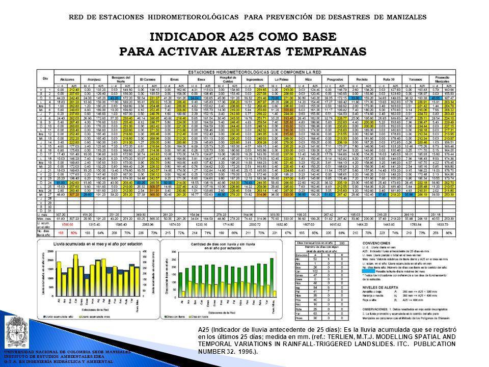 INDICADOR A25 COMO BASE PARA ACTIVAR ALERTAS TEMPRANAS RED DE ESTACIONES HIDROMETEOROLÓGICAS PARA PREVENCIÓN DE DESASTRES DE MANIZALES UNIVERSIDAD NAC