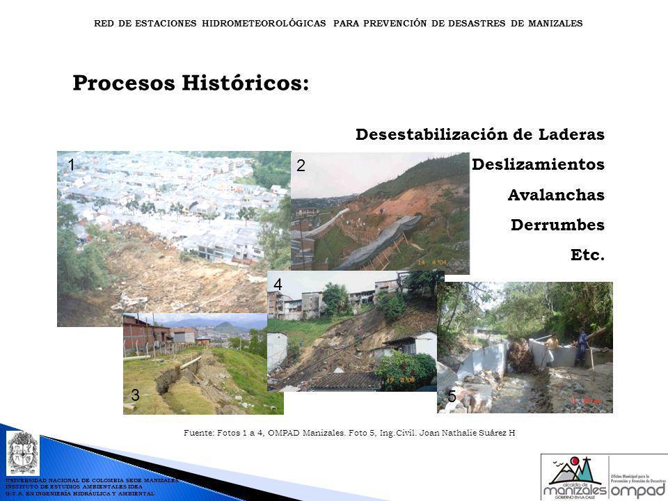 Procesos Históricos: Desestabilización de Laderas DeslizamientosAvalanchasDerrumbesEtc. 1 2 5 4 3 Fuente: Fotos 1 a 4, OMPAD Manizales. Foto 5, Ing.Ci