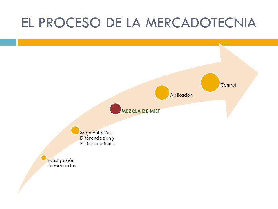 Dividir un mercado en grupos más pequeños de distintos compradores con base en sus necesidades, características o comportamientos, y que podrían requerir productos o mezclas de mercadotecnia distintas SEGMENTACIÓN DE MERCADOS