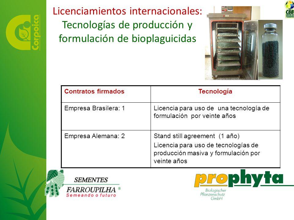 Licenciamientos internacionales: Tecnologías de producción y formulación de bioplaguicidas Contratos firmadosTecnología Empresa Brasilera: 1Licencia p