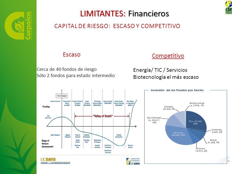 Escaso Cerca de 40 fondos de riesgo Sólo 2 fondos para estado intermedio Competitivo Energía/ TIC / Servicios Biotecnología el más escaso CAPITAL DE R