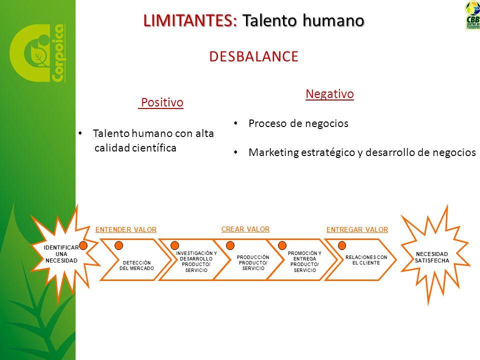 Positivo Talento humano con alta calidad científica Negativo Proceso de negocios Marketing estratégico y desarrollo de negocios DESBALANCE IDENTIFICAR