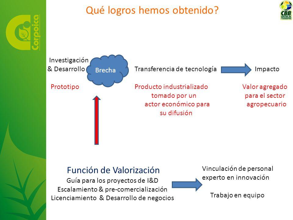 Qué logros hemos obtenido? Investigación & Desarrollo Transferencia de tecnología Impacto Prototipo Producto industrializado Valor agregado tomado por