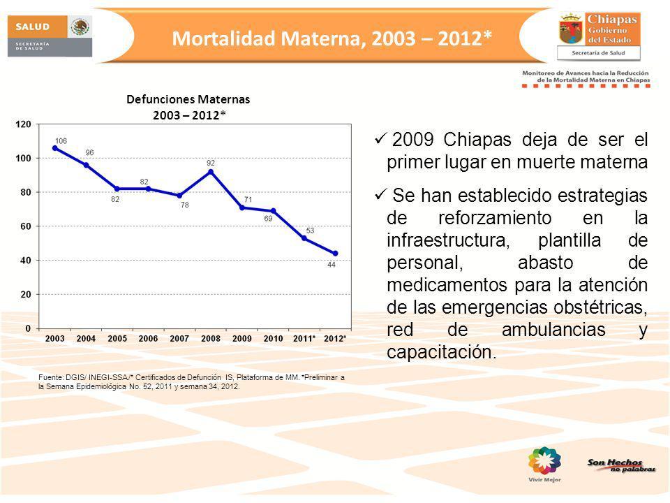 Mortalidad Materna, 2003 – 2012* Fuente: DGIS/ INEGI-SSA /* Certificados de Defunción IS, Plataforma de MM. *Preliminar a la Semana Epidemiológica No.