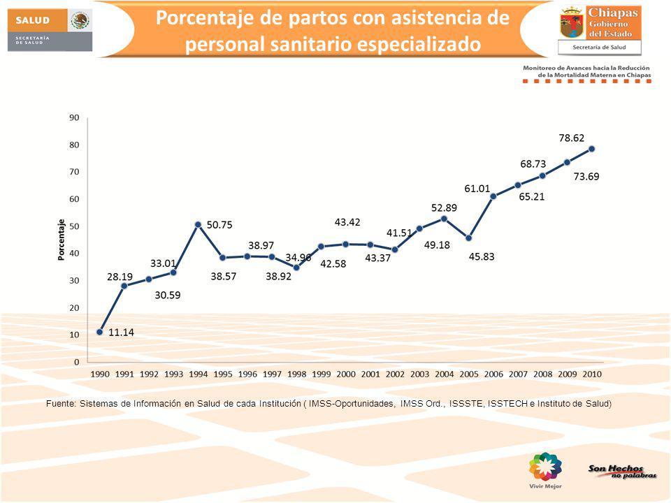 Prevalencia de uso de anticonceptivos % Fuente: SIS/ ISECH * Preliminar al mes de julio del 2012.