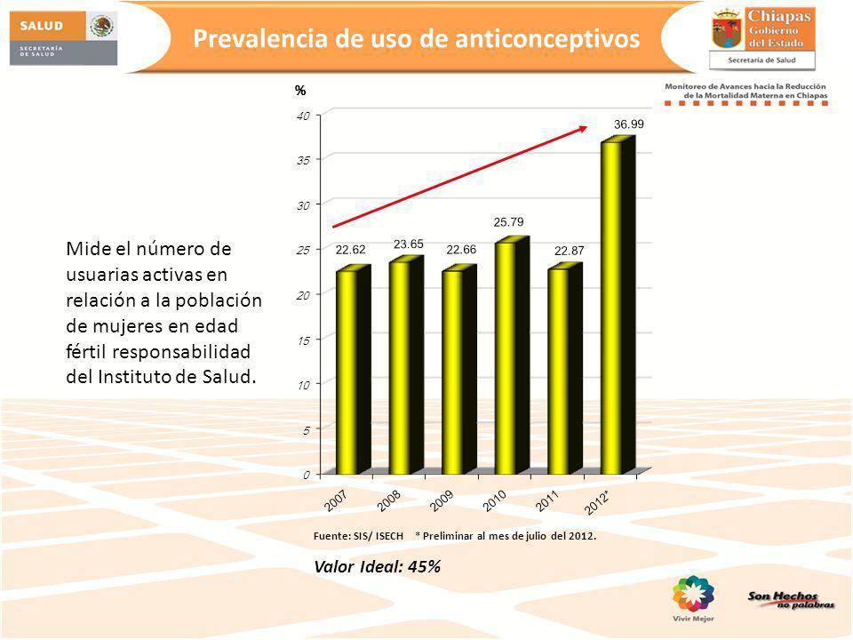 Prevalencia de uso de anticonceptivos % Fuente: SIS/ ISECH * Preliminar al mes de julio del 2012. Valor Ideal: 45% Mide el número de usuarias activas