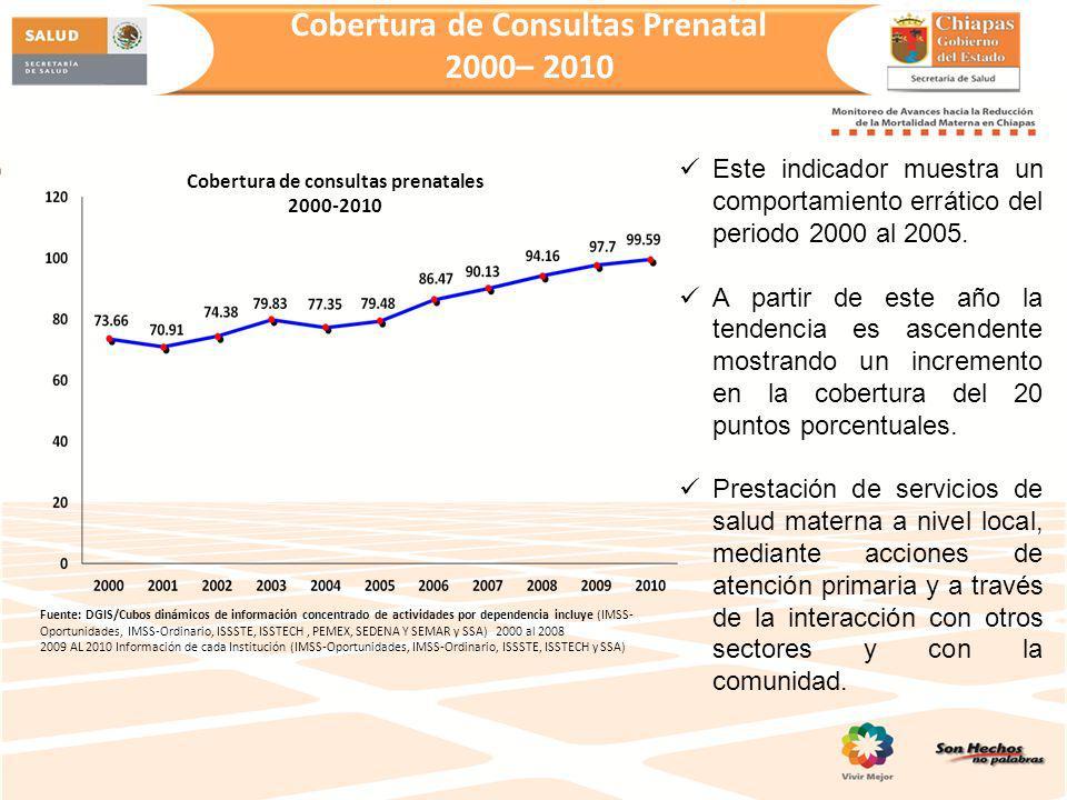 Cobertura de Consultas Prenatal 2000– 2010 Fuente: DGIS/Cubos dinámicos de información concentrado de actividades por dependencia incluye (IMSS- Oport