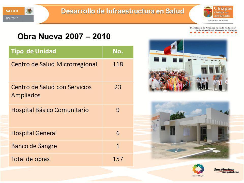 Desarrollo de Infraestructura en Salud Tipo de UnidadNo. Centro de Salud Microrregional118 Centro de Salud con Servicios Ampliados 23 Hospital Básico