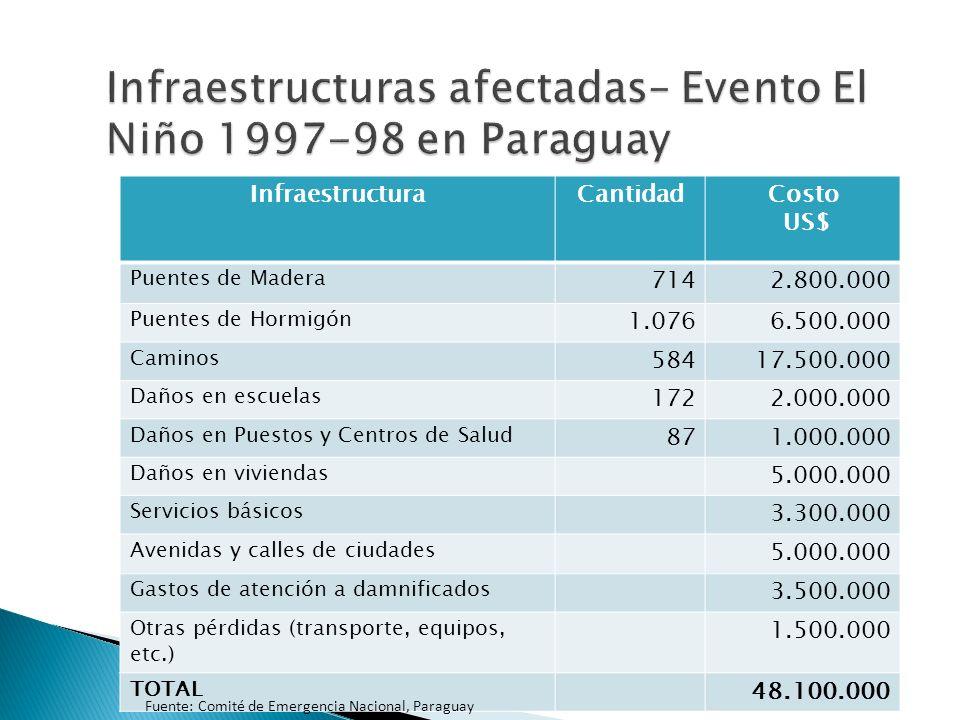 InfraestructuraCantidadCosto US$ Puentes de Madera 7142.800.000 Puentes de Hormigón 1.0766.500.000 Caminos 58417.500.000 Daños en escuelas 1722.000.000 Daños en Puestos y Centros de Salud 871.000.000 Daños en viviendas 5.000.000 Servicios básicos 3.300.000 Avenidas y calles de ciudades 5.000.000 Gastos de atención a damnificados 3.500.000 Otras pérdidas (transporte, equipos, etc.) 1.500.000 TOTAL 48.100.000 Fuente: Comité de Emergencia Nacional, Paraguay