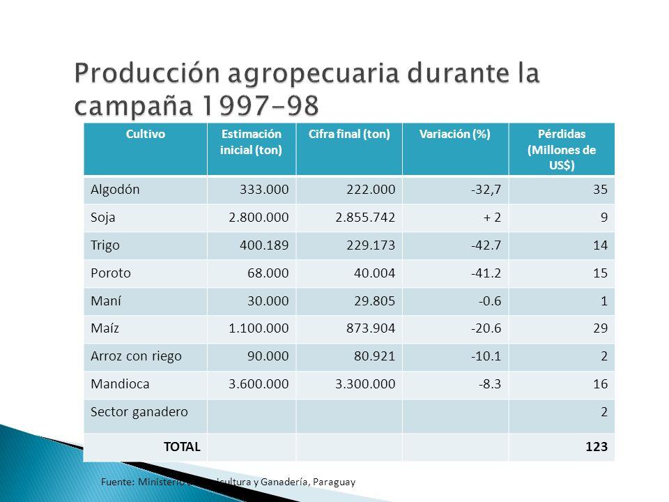 CultivoEstimación inicial (ton) Cifra final (ton)Variación (%)Pérdidas (Millones de US$) Algodón333.000222.000-32,735 Soja2.800.0002.855.742+ 29 Trigo