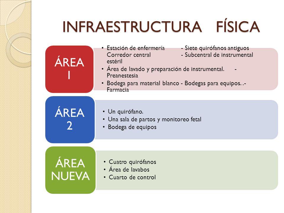 INFRAESTRUCTURA FÍSICA Estación de enfermería - Siete quirófanos antiguos Corredor central - Subcentral de instrumental estéril Área de lavado y prepa
