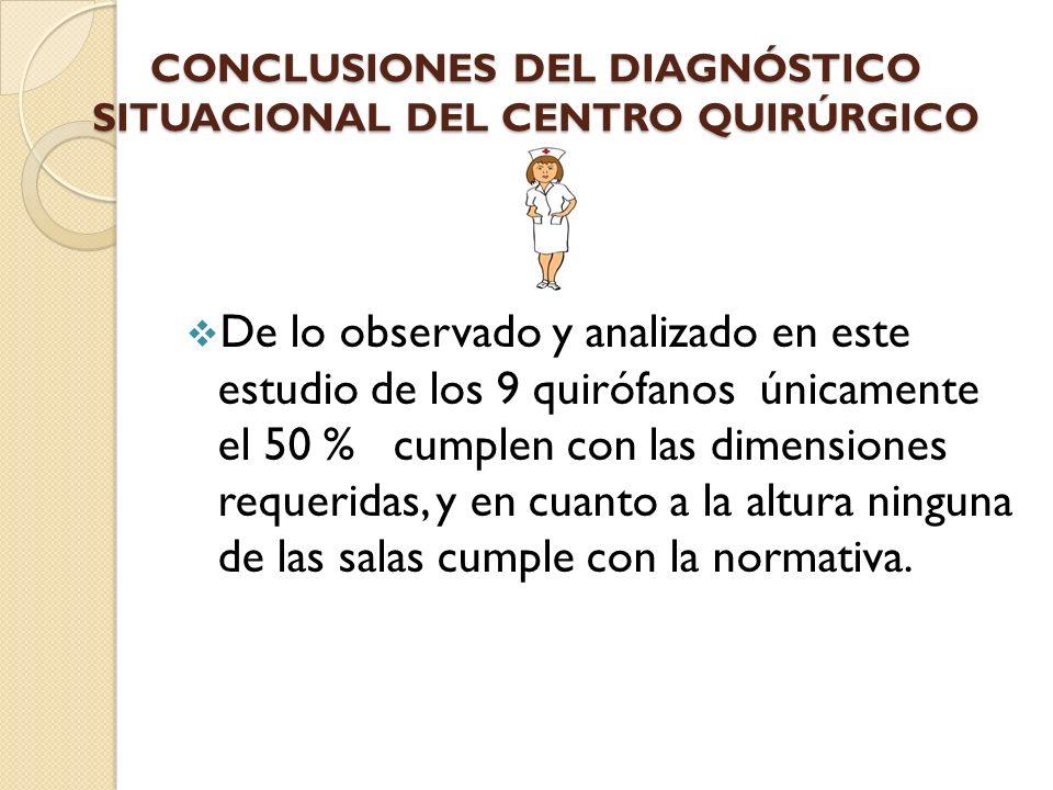 CONCLUSIONES DEL DIAGNÓSTICO SITUACIONAL DEL CENTRO QUIRÚRGICO De lo observado y analizado en este estudio de los 9 quirófanos únicamente el 50 % cump