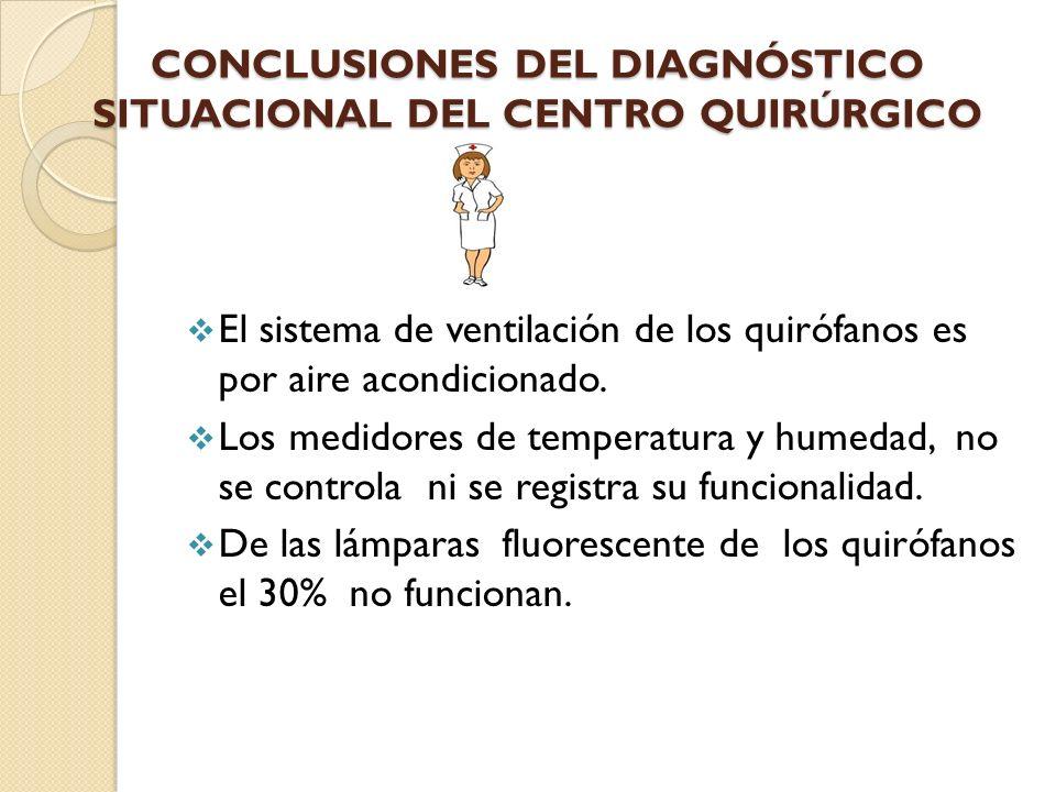 CONCLUSIONES DEL DIAGNÓSTICO SITUACIONAL DEL CENTRO QUIRÚRGICO El sistema de ventilación de los quirófanos es por aire acondicionado. Los medidores de
