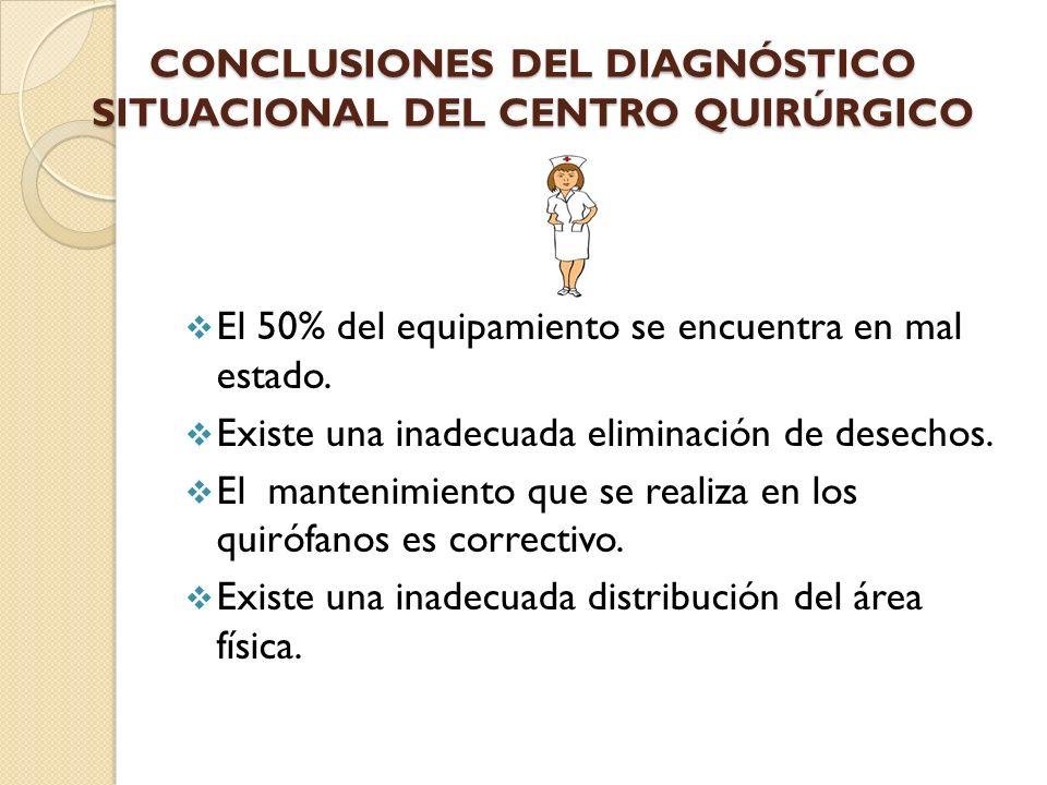 CONCLUSIONES DEL DIAGNÓSTICO SITUACIONAL DEL CENTRO QUIRÚRGICO El 50% del equipamiento se encuentra en mal estado. Existe una inadecuada eliminación d
